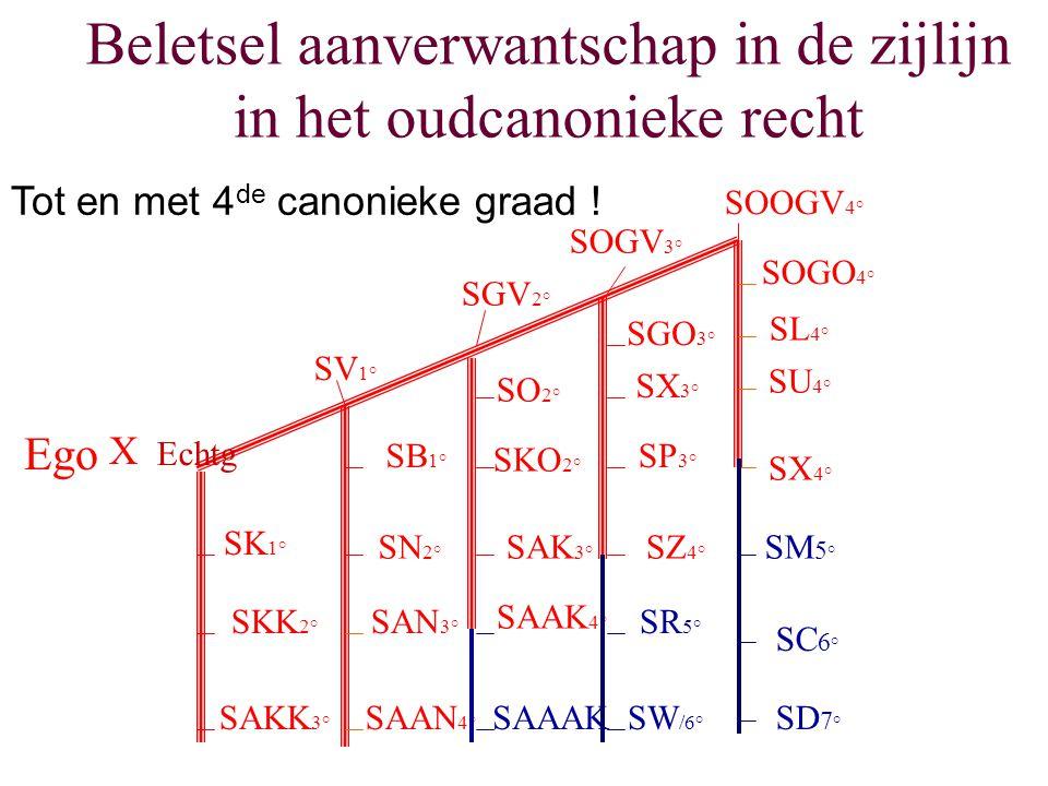 Beletsel aanverwantschap in de zijlijn in het oudcanonieke recht SK 1° SKK 2° SAKK 3° SV 1° SGV 2° SOGV 3° SOOGV 4° SB 1° SN 2° SAN 3° SAAN 4° SO 2° S