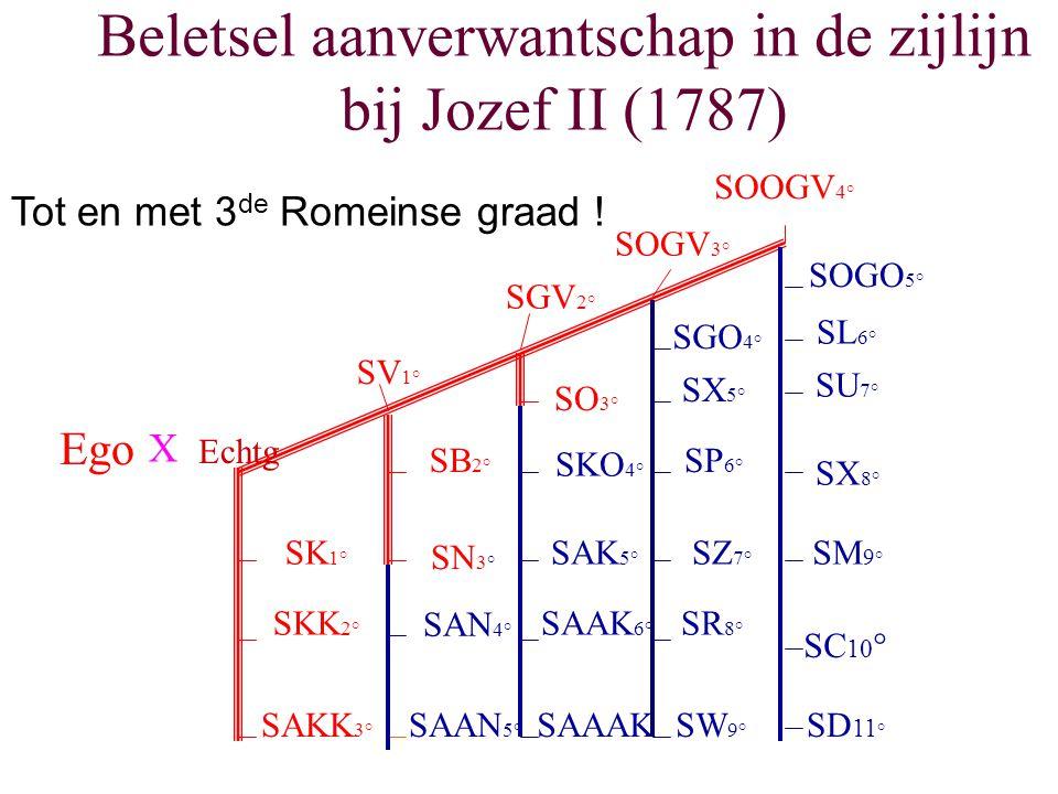 Beletsel aanverwantschap in de zijlijn bij Jozef II (1787) SK 1° SKK 2° SAKK 3° SV 1° SGV 2° SOGV 3° SOOGV 4° SB 2° SN 3° SAN 4° SAAN 5° SO 3° SKO 4°