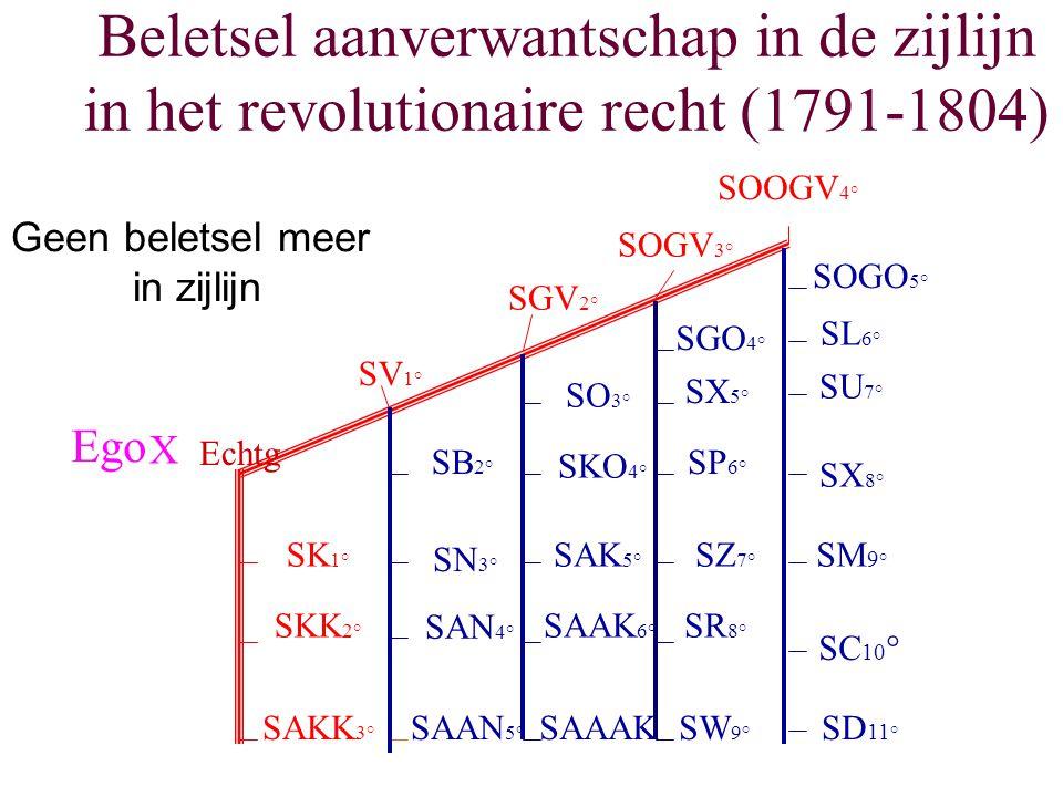 Beletsel aanverwantschap in de zijlijn in het revolutionaire recht (1791-1804) SK 1° SKK 2° SAKK 3° SV 1° SGV 2° SOGV 3° SOOGV 4° SB 2° SN 3° SAN 4° S