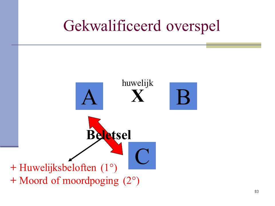 83 Gekwalificeerd overspel AB C X + Huwelijksbeloften (1°) + Moord of moordpoging (2°) huwelijk Beletsel