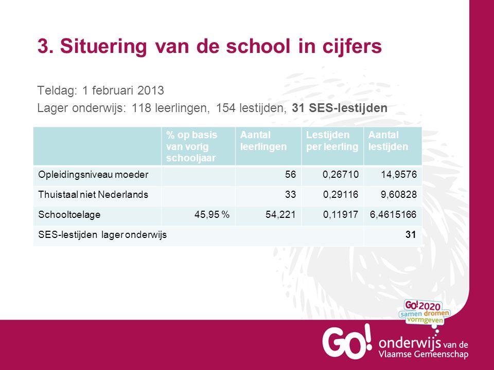 3. Situering van de school in cijfers Teldag: 1 februari 2013 Lager onderwijs: 118 leerlingen, 154 lestijden, 31 SES-lestijden % op basis van vorig sc