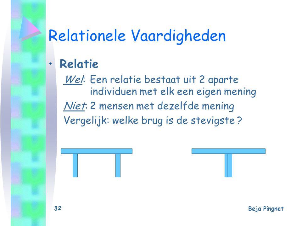 Beja Pingnet 32 Relationele Vaardigheden Relatie Wel:Een relatie bestaat uit 2 aparte individuen met elk een eigen mening Niet:2 mensen met dezelfde m