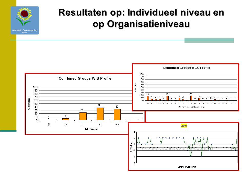 Resultaten op: Individueel niveau en op Organisatieniveau