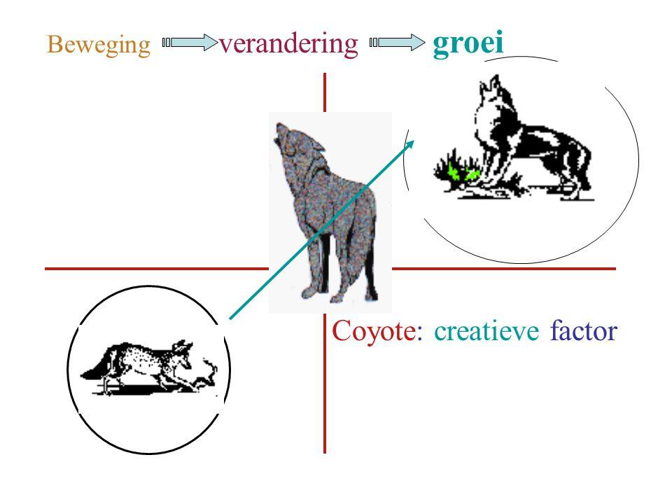 Beweging verandering groei Coyote: creatieve factor