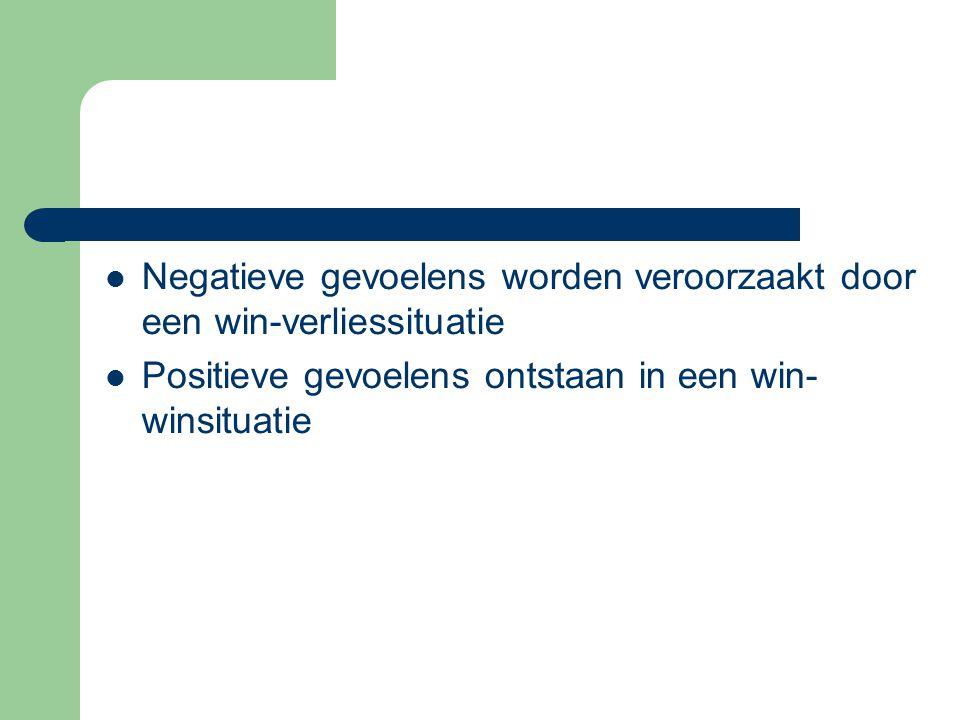 Negatieve gevoelens worden veroorzaakt door een win-verliessituatie Positieve gevoelens ontstaan in een win- winsituatie