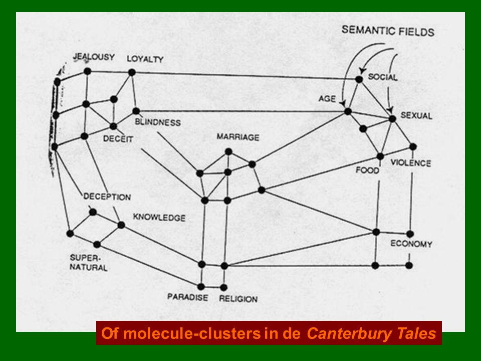 De queeste in de Roman van Moriaen (13de eeuw) volgens Janssens, 1976 < de logische zeshoek van Pierre Gallais