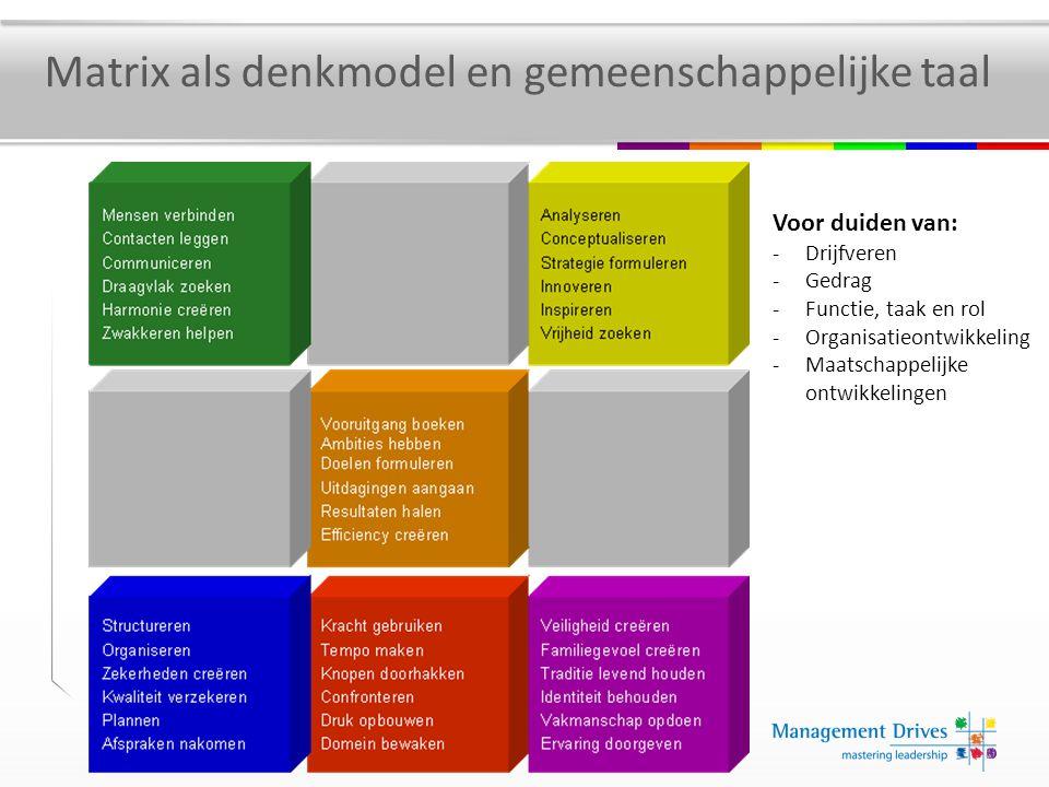Matrix als denkmodel en gemeenschappelijke taal Voor duiden van: -Drijfveren -Gedrag -Functie, taak en rol -Organisatieontwikkeling -Maatschappelijke