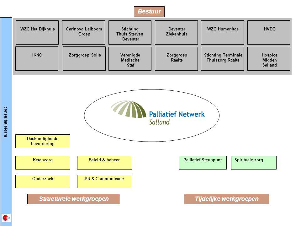 Bestuur Deskundigheids bevordering KetenzorgSpirituele zorgBeleid & beheer OnderzoekPR & Communicatie Palliatief Steunpunt WZC Het DijkhuisIKNOCarinov