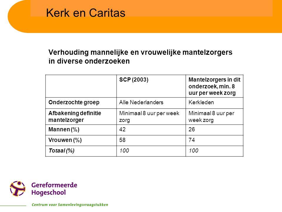 SCP (2003)Mantelzorgers in dit onderzoek, min. 8 uur per week zorg Onderzochte groepAlle NederlandersKerkleden Afbakening definitie mantelzorger Minim