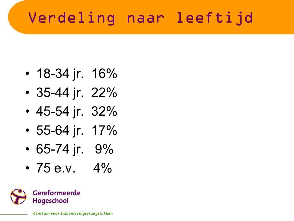Verdeling naar leeftijd 18-34 jr. 16% 35-44 jr. 22% 45-54 jr. 32% 55-64 jr. 17% 65-74 jr. 9% 75 e.v. 4%