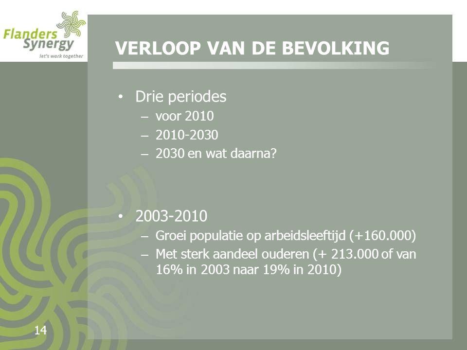 14 Drie periodes – voor 2010 – 2010-2030 – 2030 en wat daarna.