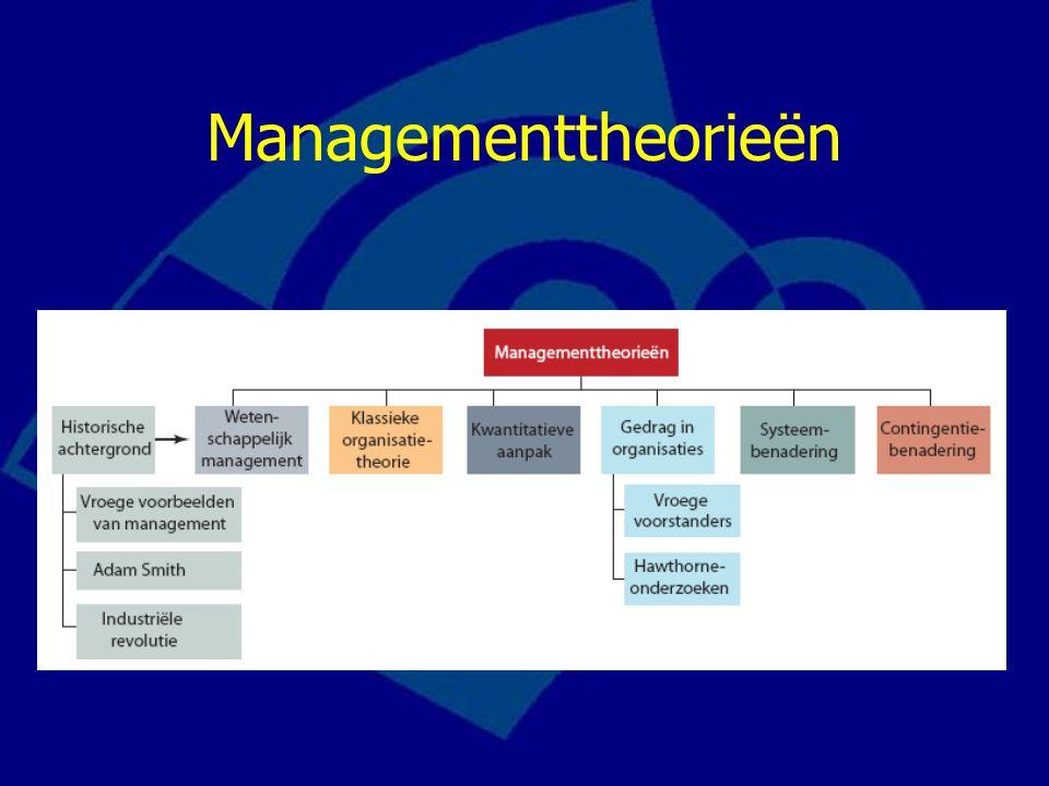 Historische ontwikkelingen Klassieke managementtheorie (1890+) –Wetenschappelijk management (F.