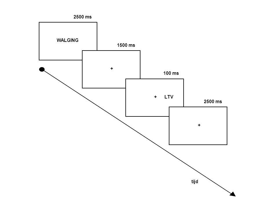 + + + LTV WALGING tijd 2500 ms 100 ms 1500 ms 2500 ms