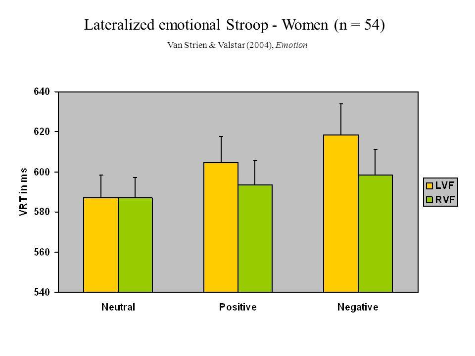 Lateralized emotional Stroop - Women (n = 54) Van Strien & Valstar (2004), Emotion