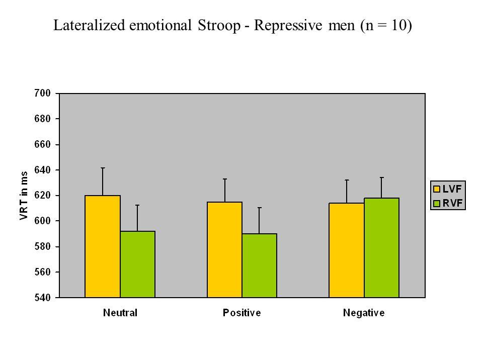 Lateralized emotional Stroop - Repressive men (n = 10)