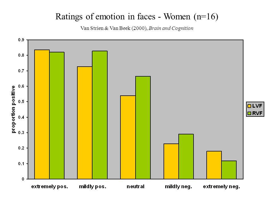 Ratings of emotion in faces - Women (n=16) Van Strien & Van Beek (2000), Brain and Cognition