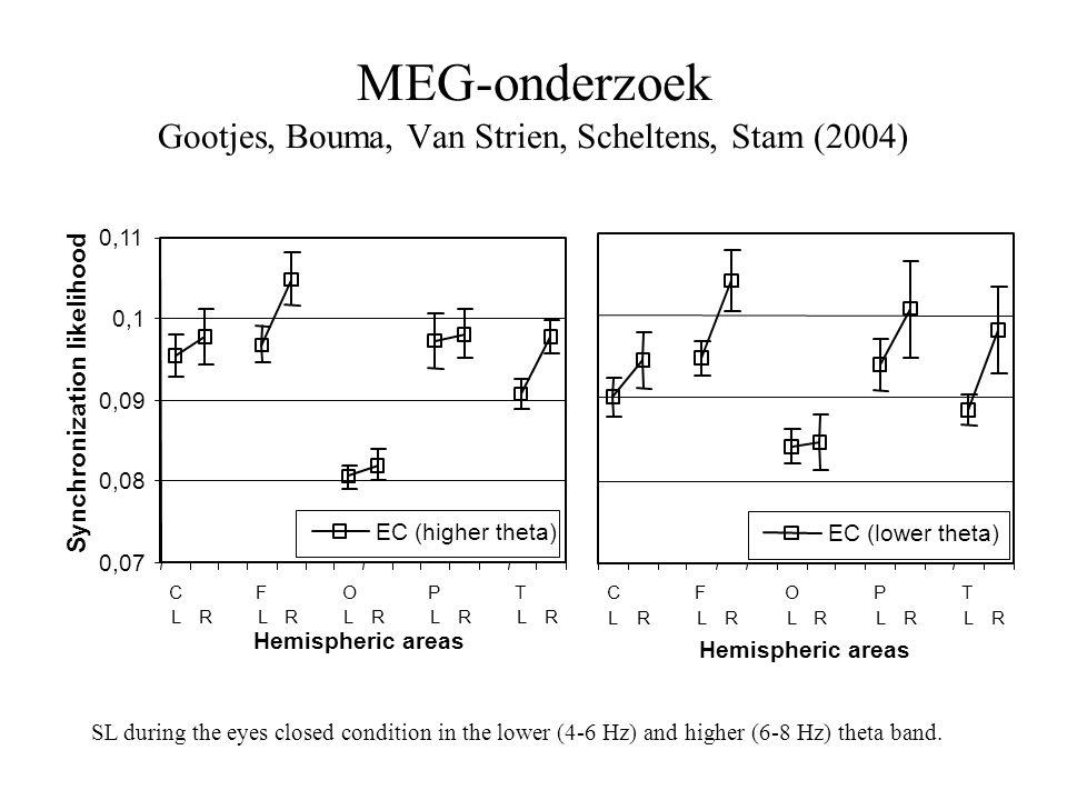 MEG-onderzoek Gootjes, Bouma, Van Strien, Scheltens, Stam (2004) 0,07 0,08 0,09 0,1 0,11 C L R F L R O L R P L R T L R Hemispheric areas Synchronizati