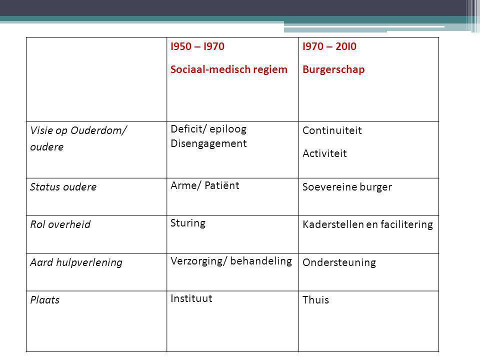 I950 – I970 Sociaal-medisch regiem I970 – 20I0 Burgerschap Visie op Ouderdom/ oudere Deficit/ epiloog Disengagement Continuiteit Activiteit Status oud