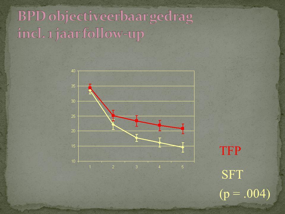 TFP SFT (p =.004)