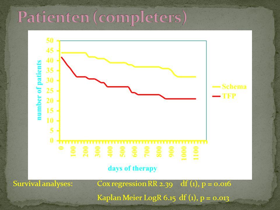 Survival analyses: Cox regression RR 2.39 df (1), p = 0.016 Kaplan Meier LogR 6.15 df (1), p = 0.013