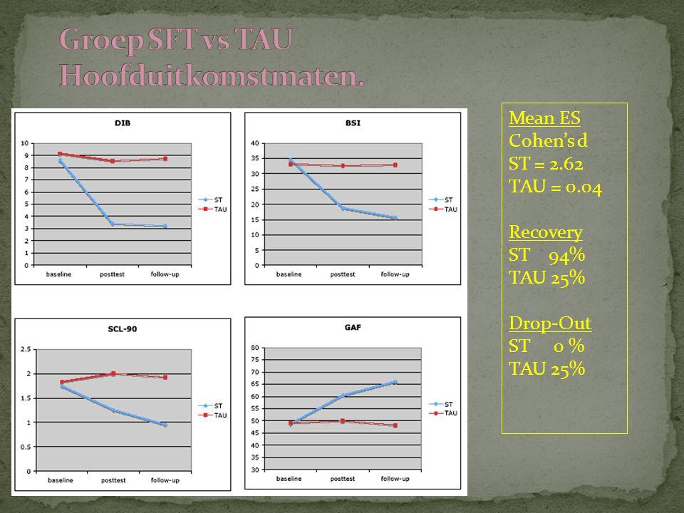 Mean ES Cohen's d ST = 2.62 TAU = 0.04 Recovery ST 94% TAU 25% Drop-Out ST 0 % TAU 25%