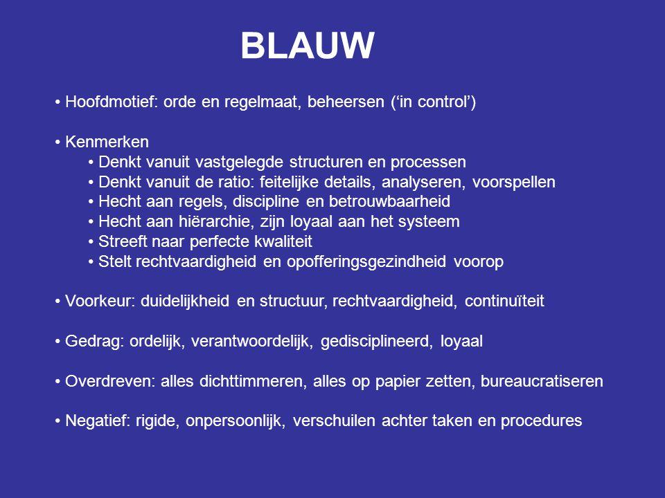 BLAUW Hoofdmotief: orde en regelmaat, beheersen ('in control') Kenmerken Denkt vanuit vastgelegde structuren en processen Denkt vanuit de ratio: feite