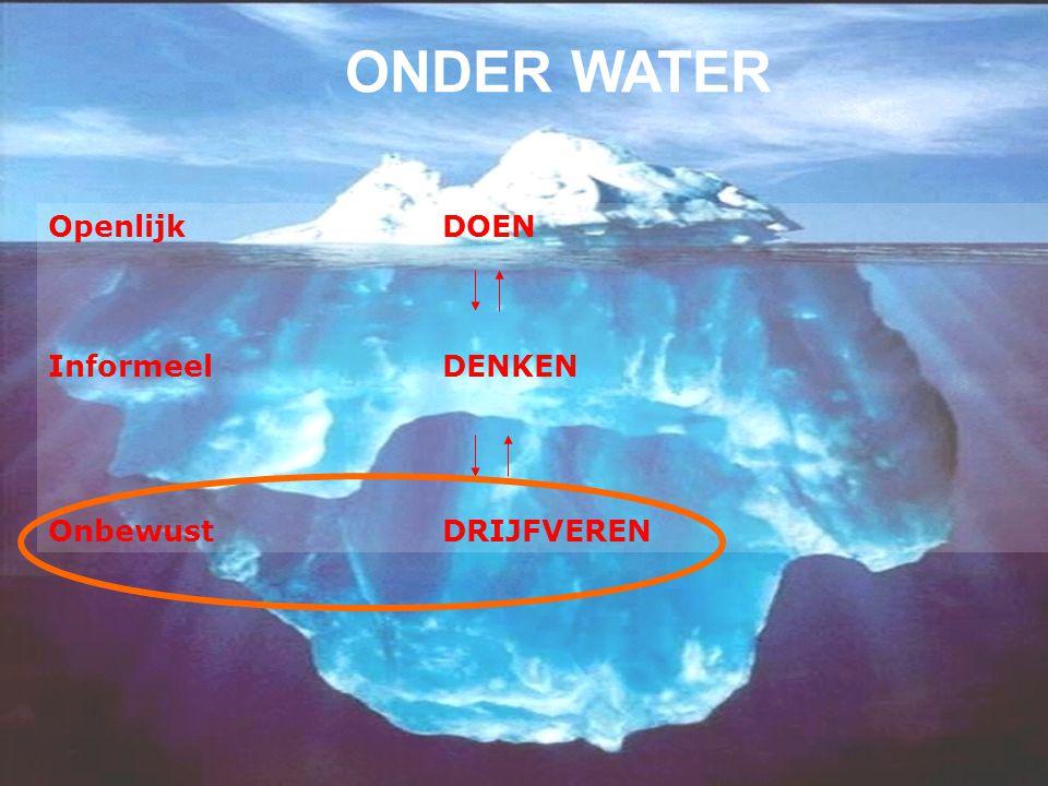Openlijk DOEN Informeel DENKEN Onbewust DRIJFVEREN ONDER WATER