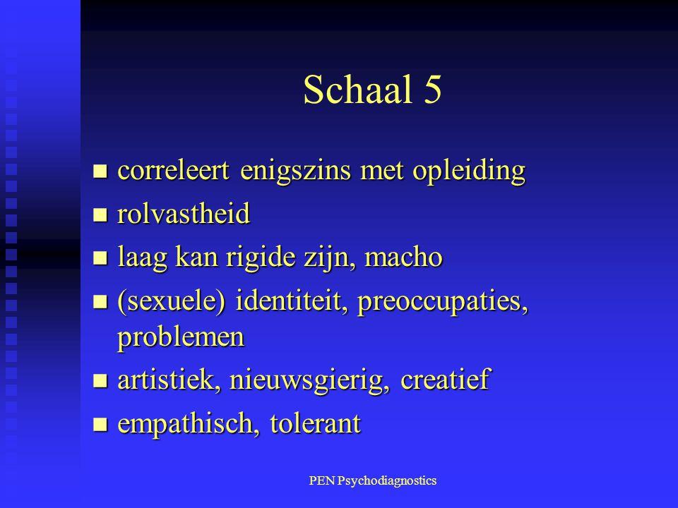 MMPI-2 Code type 3-8/8-3 Klachten/problemen sterke psychische onrust, angst, spanning, depressie, somatische klachten, concentratieproblemen, verwarde gedachten, hallucinaties, wanen, (schizofrenie) Persoonlijkheid onrijp, afkankelijk, sterke aandachtbehoefte, pessimistisch, niet betrokken op anderen