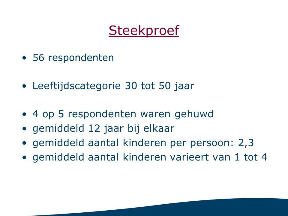 Resultaten - overzicht Regeling kinderen Woonst Financiële regeling Vaderrol (takenpakket) Band met kinderen