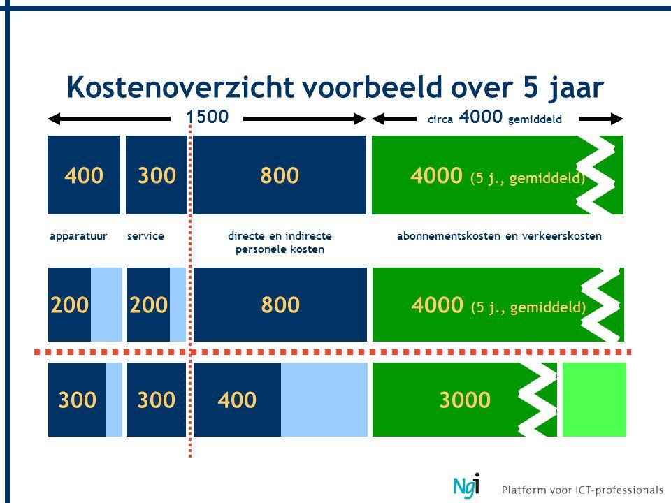 Kostenoverzicht voorbeeld over 5 jaar 4003008004000 (5 j., gemiddeld) apparatuurservicedirecte en indirecte personele kosten abonnementskosten en verk