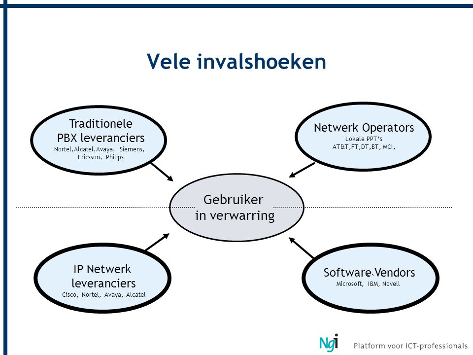 `` Vele invalshoeken Gebruiker in verwarring Traditionele PBX leveranciers Nortel,Alcatel,Avaya, Siemens, Ericsson, Philips IP Netwerk leveranciers Cisco, Nortel, Avaya, Alcatel Software Vendors Microsoft, IBM, Novell Netwerk Operators Lokale PPT's AT&T,FT,DT,BT, MCI,