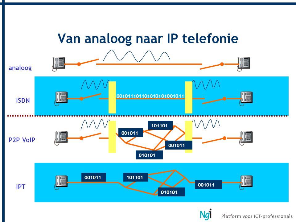 Van analoog naar IP telefonie 001011101101010101001011 001011 101101 001011 010101 001011101101 001011 010101 analoog ISDN P2P VoIP IPT