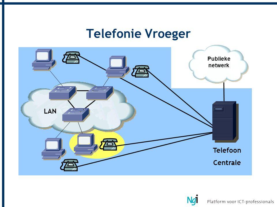 Telefonie Vroeger LAN Publieke netwerk Telefoon Centrale