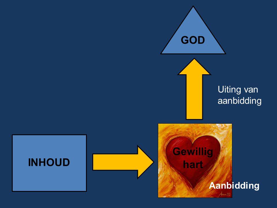 INHOUD GOD Gewillig hart Uiting van aanbidding Aanbidding