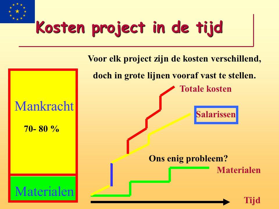 Kosten project in de tijd Mankracht Materialen 70- 80 % Voor elk project zijn de kosten verschillend, doch in grote lijnen vooraf vast te stellen.