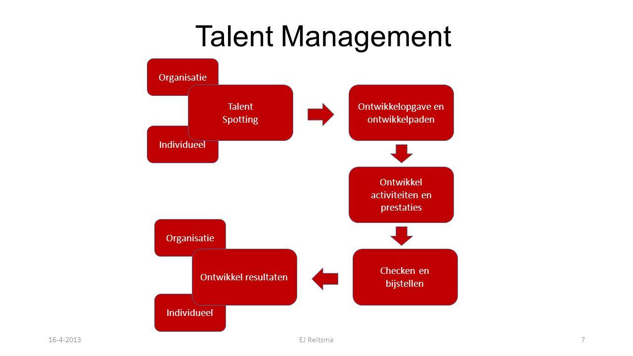 Organisatie Individueel Organisatie Talent Spotting Ontwikkelopgave en ontwikkelpaden Checken en bijstellen Ontwikkel activiteiten en prestaties Ontwikkel resultaten Talent Management 16-4-2013EJ Reitsma7