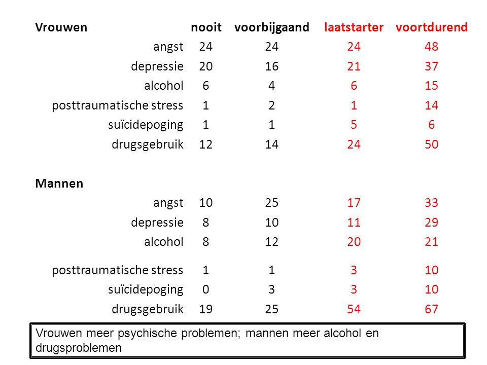 Vrouwennooitvoorbijgaandlaatstartervoortdurend angst24 48 depressie20162137 alcohol64615 posttraumatische stress12114 suïcidepoging1156 drugsgebruik12142450 Mannen angst10251733 depressie8101129 alcohol8122021 posttraumatische stress11310 suïcidepoging03310 drugsgebruik19255467 Vrouwen meer psychische problemen; mannen meer alcohol en drugsproblemen