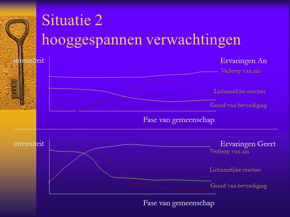 Situatie 1 een spetterende avond intensiteit Fase van gemeenschap Ervaringen An intensiteit Fase van gemeenschap Ervaringen Geert Verloop van zin Lich
