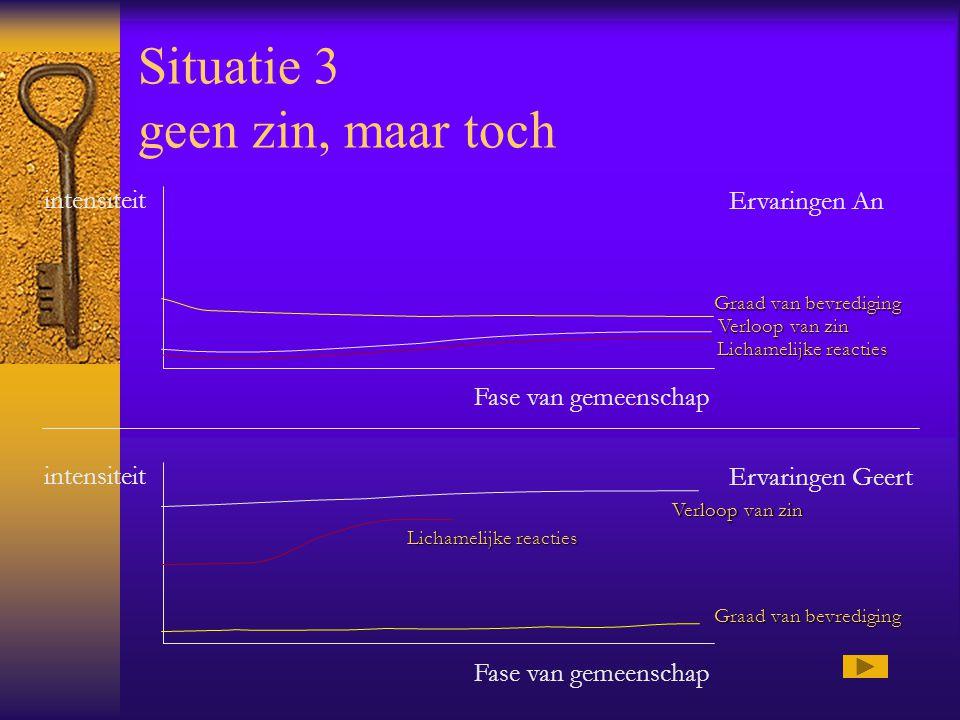 Situatie 2 hooggespannen verwachtingen intensiteit Fase van gemeenschap Ervaringen An intensiteit Fase van gemeenschap Ervaringen Geert Verloop van zi