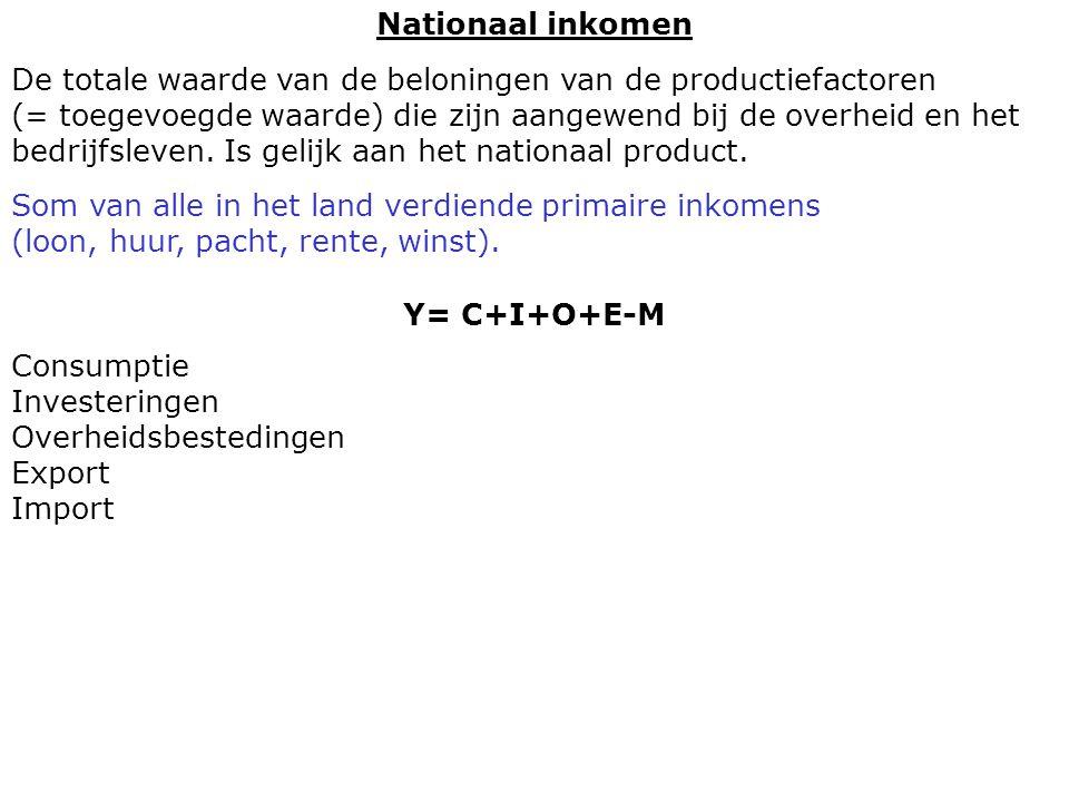 Y= C+I+O+E-M Nationaal inkomen De totale waarde van de beloningen van de productiefactoren (= toegevoegde waarde) die zijn aangewend bij de overheid en het bedrijfsleven.