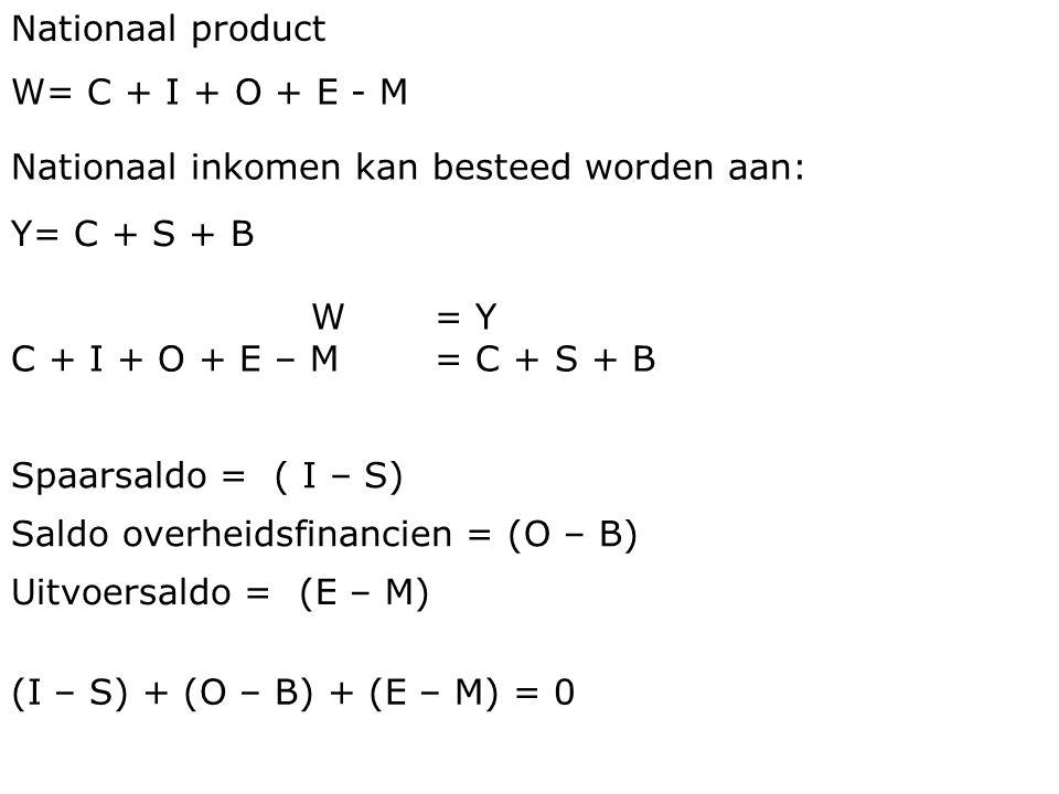 Nationaal product W= C + I + O + E - M Nationaal inkomen kan besteed worden aan: Y= C + S + B W= Y C + I + O + E – M = C + S + B Spaarsaldo =( I – S) Saldo overheidsfinancien =(O – B) Uitvoersaldo =(E – M) (I – S) + (O – B) + (E – M) = 0