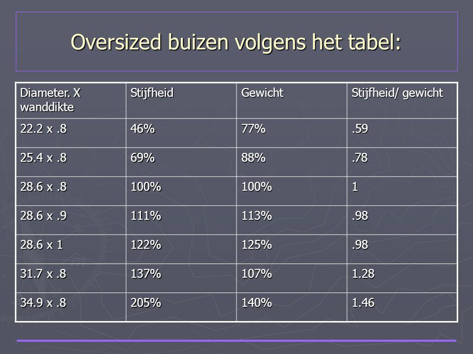 Oversized buizen volgens het tabel: Diameter. X wanddikte StijfheidGewicht Stijfheid/ gewicht 22.2 x.8 46%77%.59 25.4 x.8 69%88%.78 28.6 x.8 100%100%1