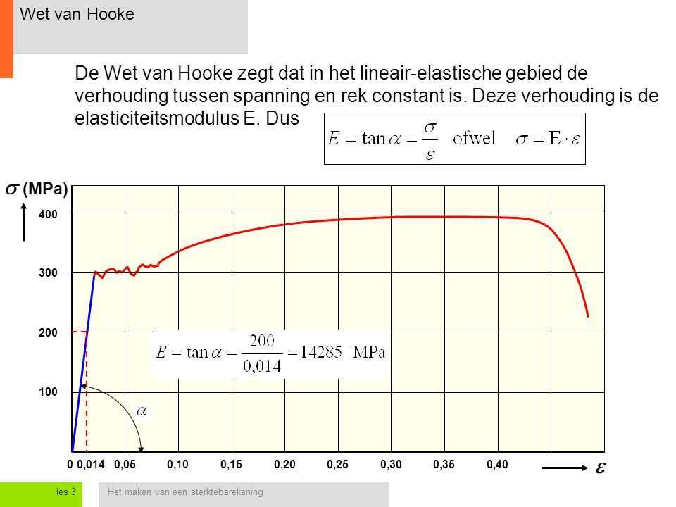 Het maken van een sterkteberekeningles 3 Wet van Hooke 0,050,250  (MPa) 0,100,150,200,300,350,40  200 400 300 100 0,014 De Wet van Hooke zegt dat i