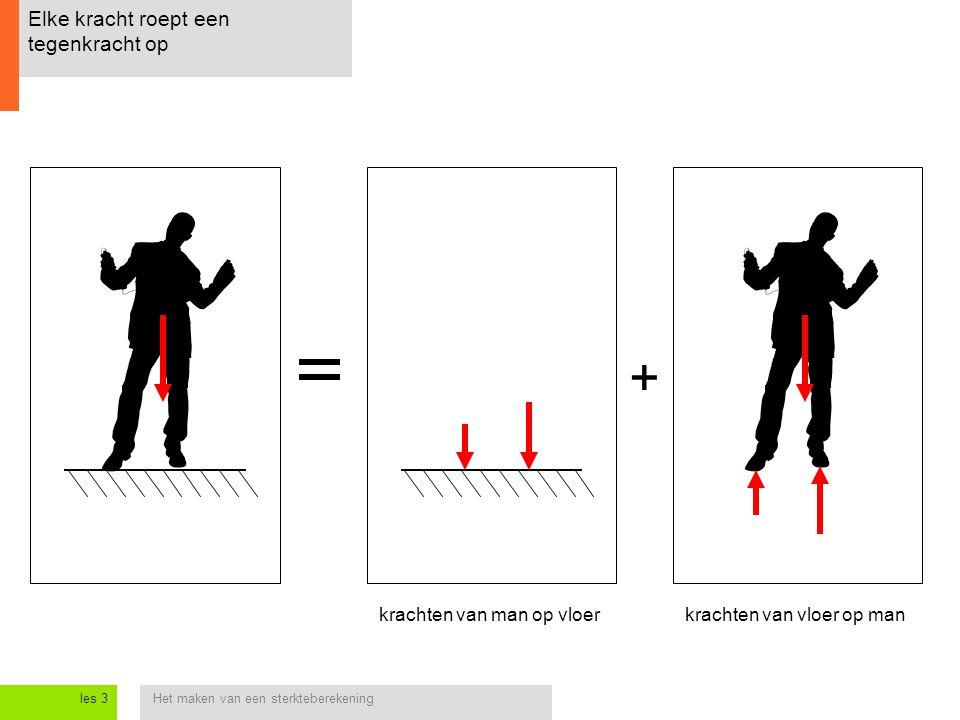 Het maken van een sterkteberekeningles 3 Elke kracht roept een tegenkracht op krachten van man op vloerkrachten van vloer op man +