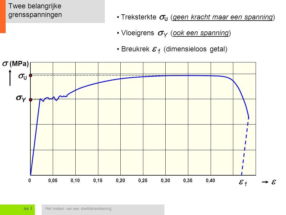 Het maken van een sterkteberekeningles 3 Twee belangrijke grensspanningen 0,050,250   (MPa) Treksterkte  U (geen kracht maar een spanning) Vloeigr