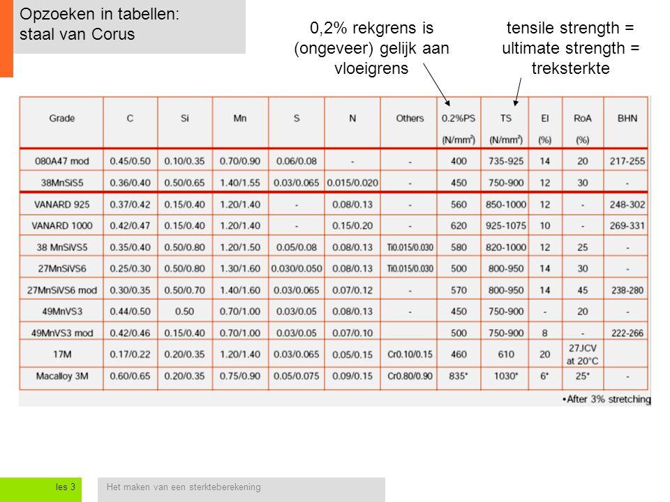 Het maken van een sterkteberekeningles 3 Opzoeken in tabellen: staal van Corus tensile strength = ultimate strength = treksterkte 0,2% rekgrens is (on