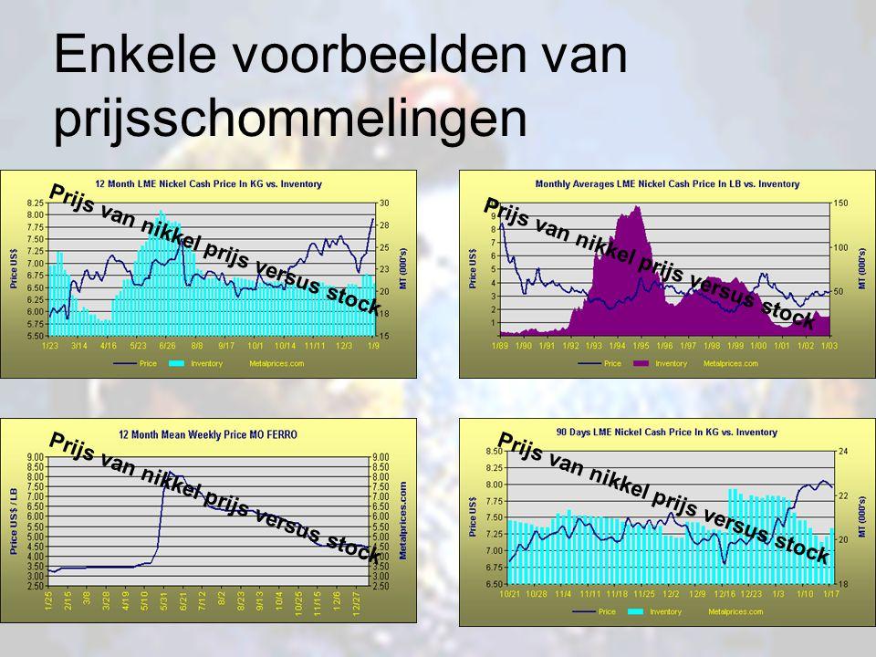 Enkele voorbeelden van prijsschommelingen Prijs van nikkel prijs versus stock