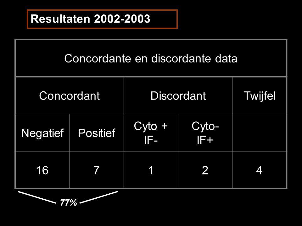 Concordante en discordante data ConcordantDiscordantTwijfel NegatiefPositief Cyto + IF- Cyto- IF+ 167124 Resultaten 2002-2003 77%