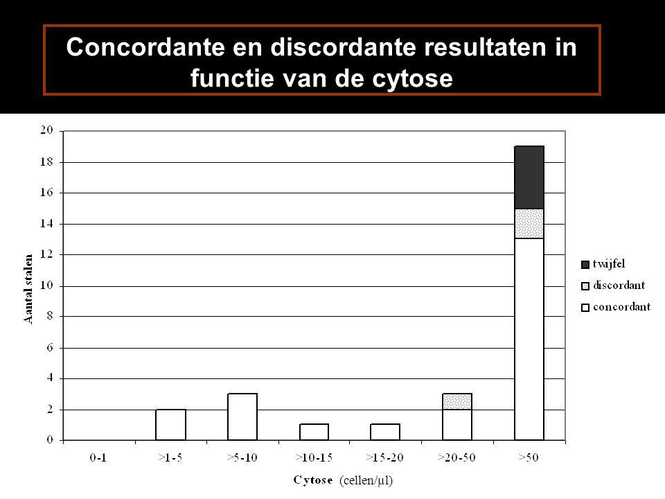 Concordante en discordante resultaten in functie van de cytose (cellen/µl)