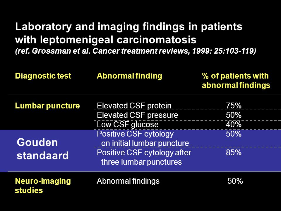 Diagnostic test Abnormal finding% of patients with abnormal findings Lumbar punctureElevated CSF protein Elevated CSF pressure Low CSF glucose Positiv